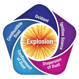 sonicaire dust explosion pentagon