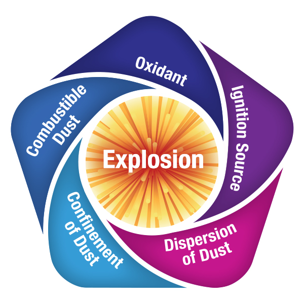 dust explosion graphic